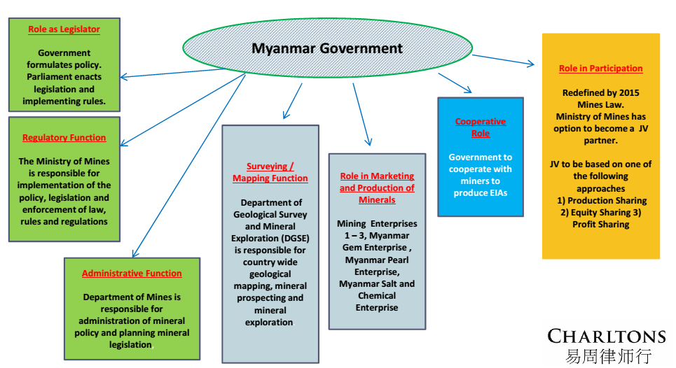 Myanmar-government-contorls-over-Myanmar-mining-sector