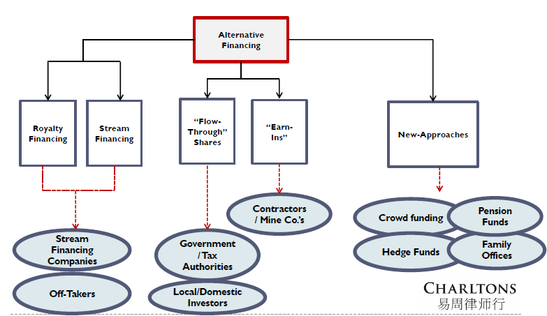 Forms and sources of alternative mine financing