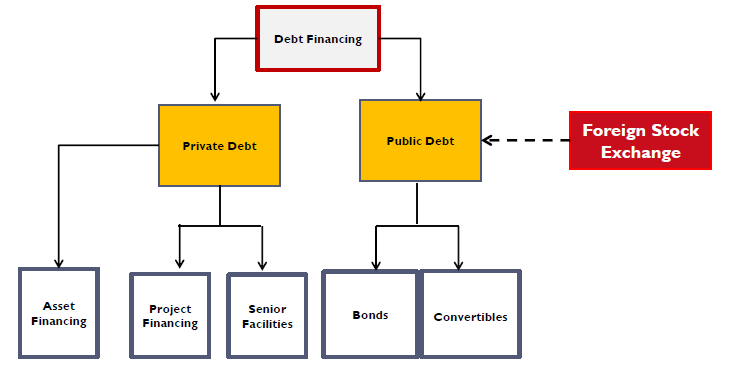 Forms and sources of debt mine financing