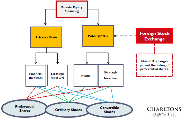 Forms and sources of private equity mining finance