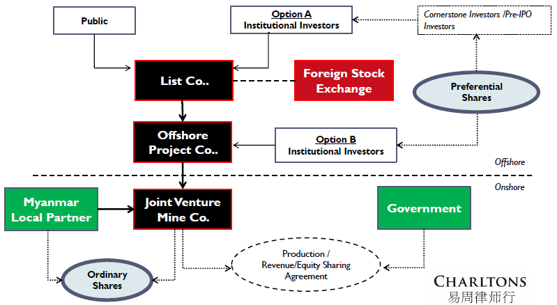 Typical offshore IPO structure