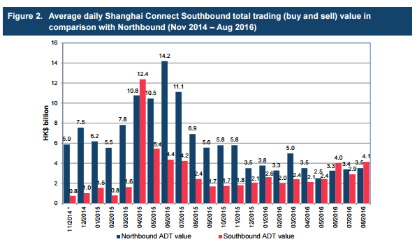 China-Hong-Kong-Stock-Connect-Update-Average-daily-shanghai-connect-southbound-total-trading-value-in-comparison-with-northbound
