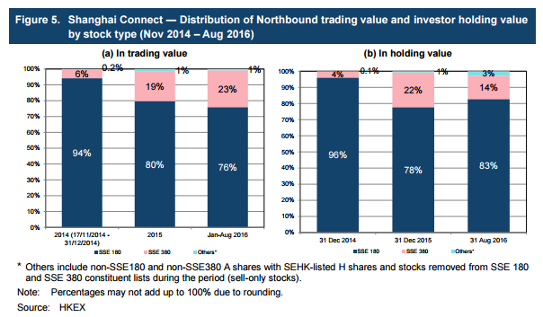China-Hong-Kong-Stock-Connect-Update-Shanghai-connect-distribution-of-northbound-trading-value-and-investor-holding-value-by-stock-type