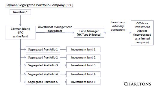 Fund structures