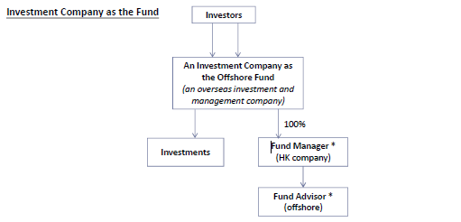 Fund-structures-Investment-company-as-the-fund