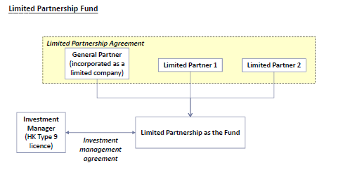 Fund-structures-Limited-partnership-fund-1