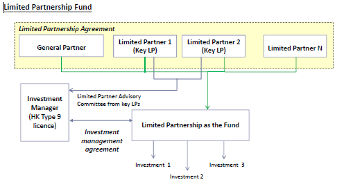 Fund-structures-Limited-partnership-fund-2
