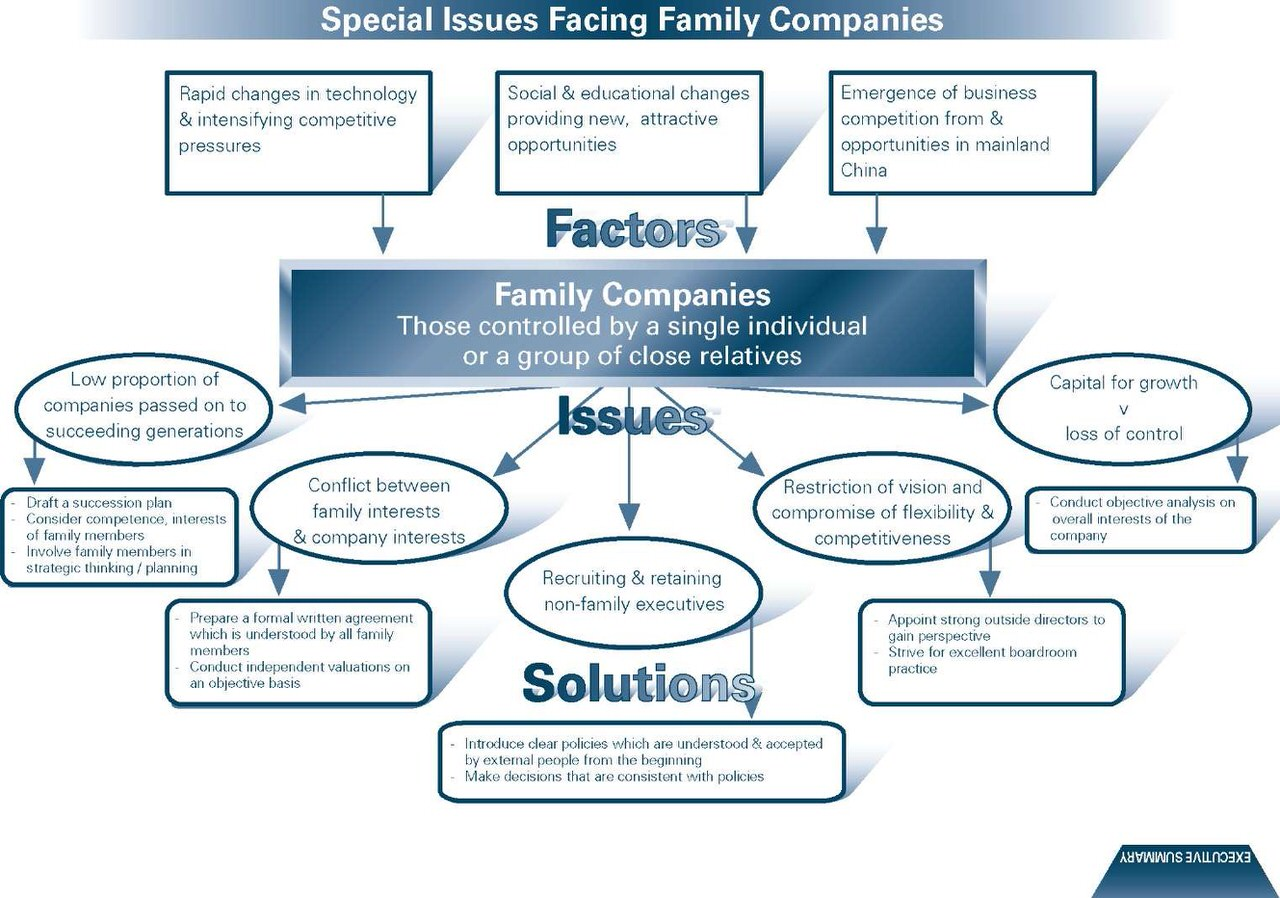 Special-issues-facing-family-companies