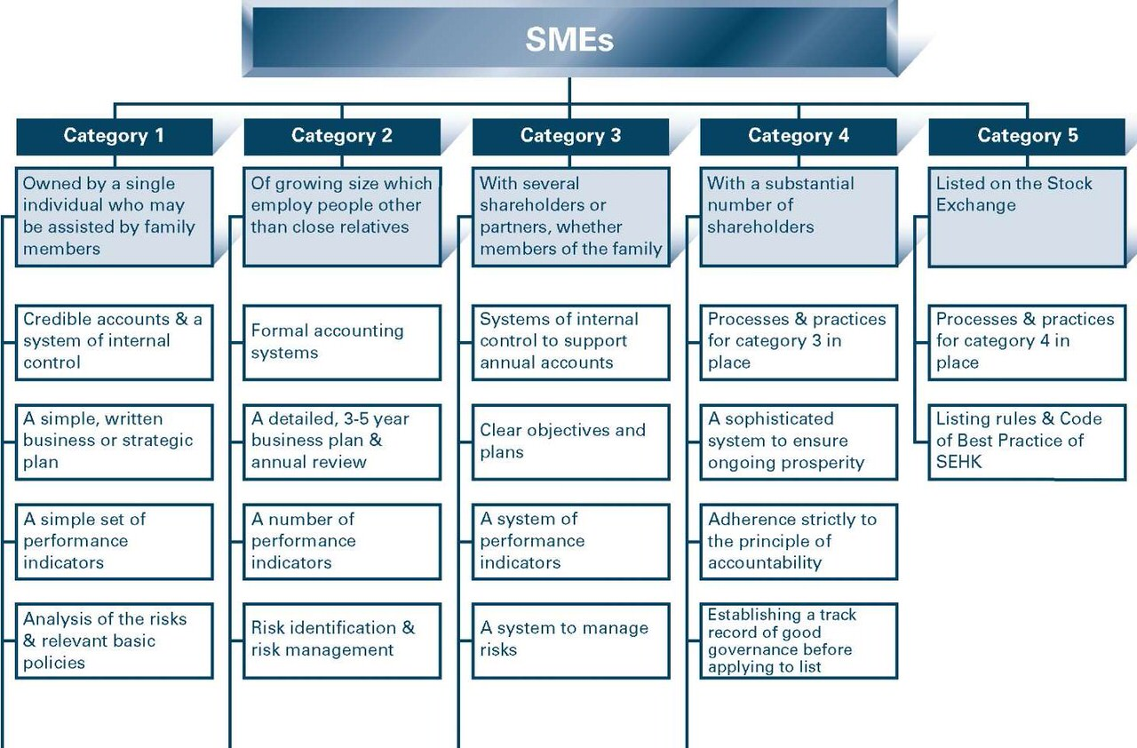 What-governance-practices-Hong-Kong-SMEs-need