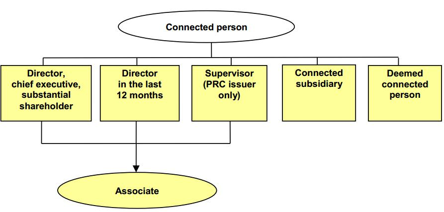 Deemed connected persons