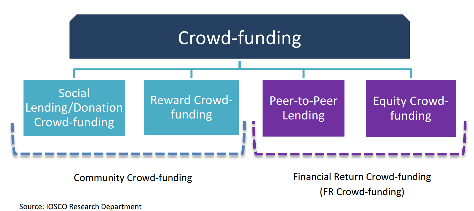 Hong-Kong-regulation-of-crowd-funding-4-main-sub-categories-of-crowd-funding