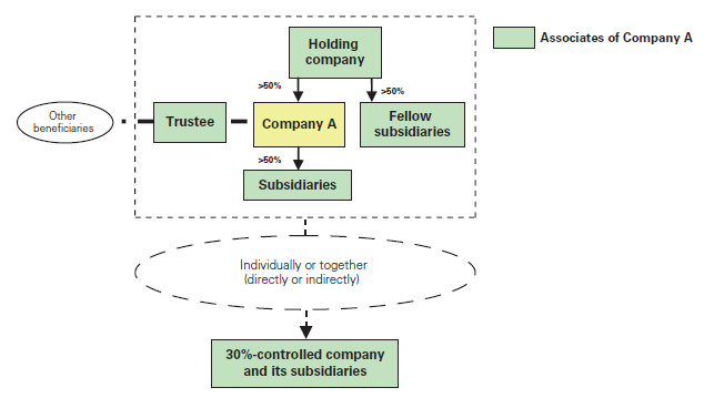 difference between holding company and subsidiary company