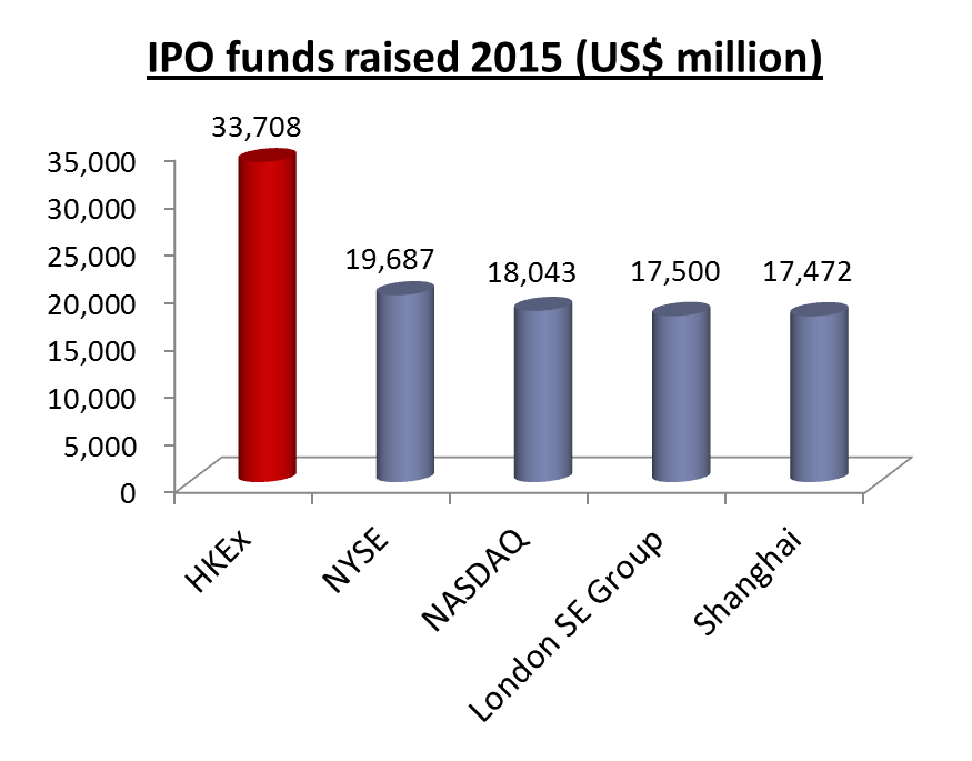 Use of funds ipo