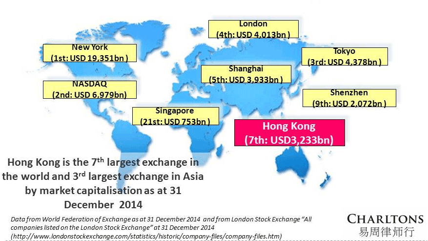 Listing-international-companies-in-Hong-Kong-2015-Market-capitalisation-of-HKEx