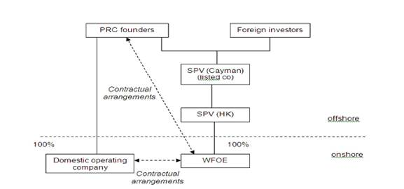 A typical VIE structure