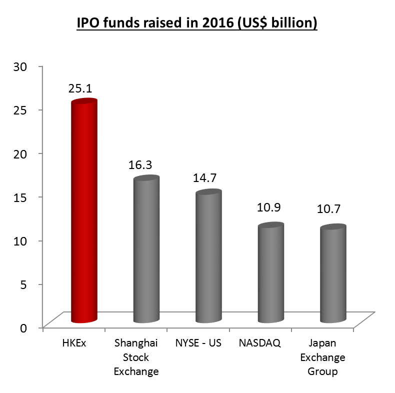 IPO-funds-raised-in-2016