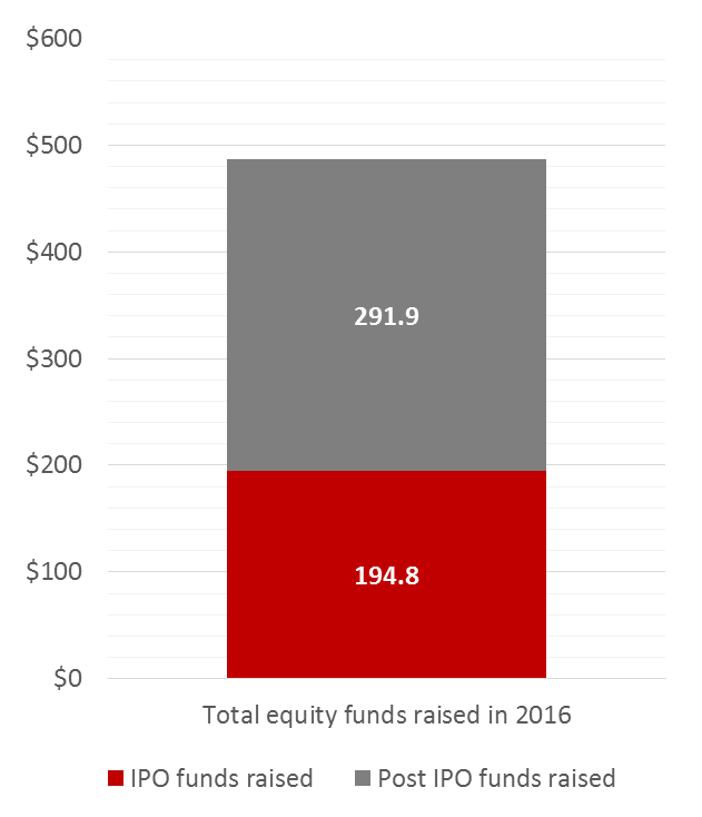 total-equity-funds-raised-in-2016