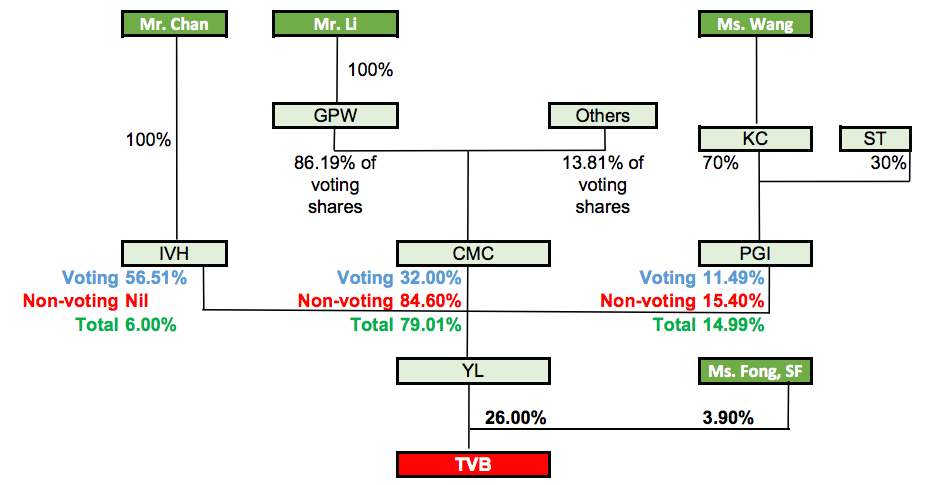 the ownership structure of YLCPG [Young Lion Concept Party Group]
